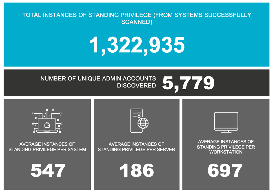 PAM-SecureONE-numbers