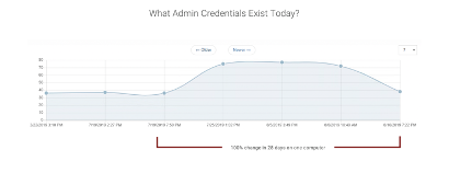 What Admin Credentials Exist Today