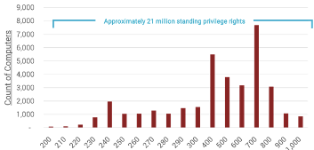 Counts of Computers and Standing Privilege Rights