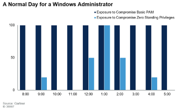 A Normal Day for a Windows Administrator