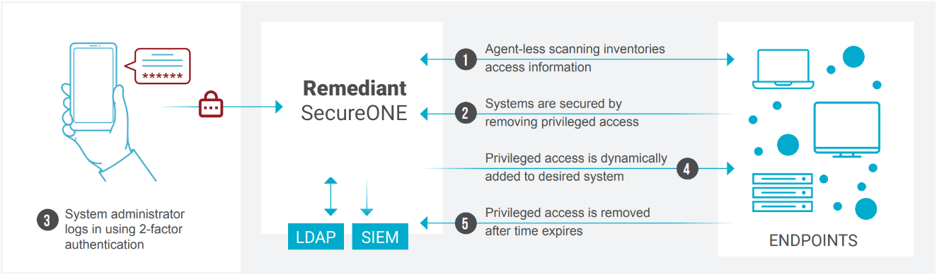 Privileged Access Management Solutions